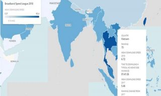 Báo cáo cho thấy Việt Nam xếp hạng 75 trong năm 2018 về tốc độ Internet.