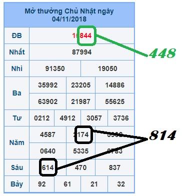 Phân tích soi cầu dự đoán xổ số miền bắc ngày 05/11 của các cao thủ