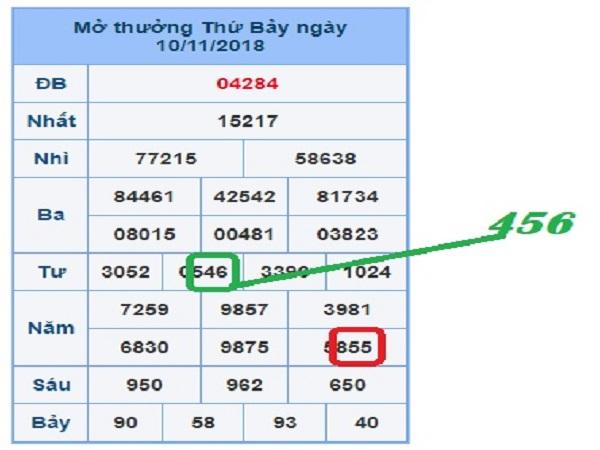 Tổng hợp thống kê lô tô miền bắc dự đoán xsmb ngày 08/01