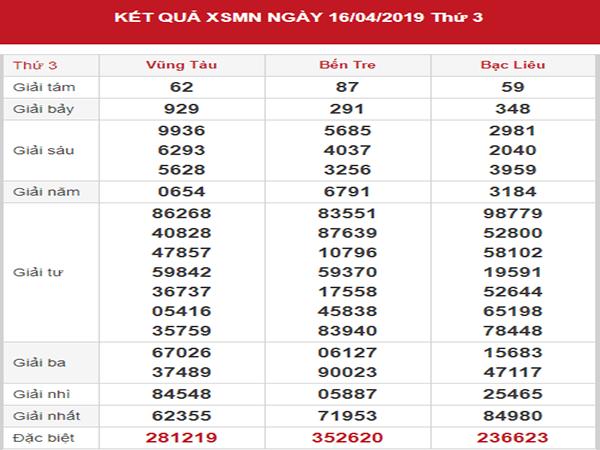 Tổng hợp kết quả xổ số lô tô miền nam ngày 24/04  tỷ lệ trúng cao
