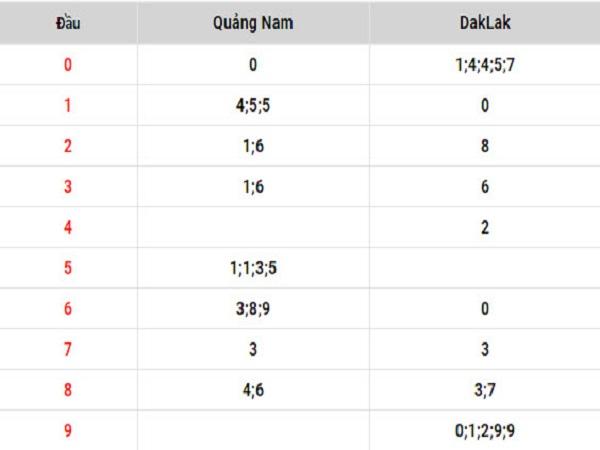 Bảng tổng hợp thống kê KQXSMB ngày 25/07 chuẩn xác