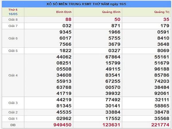 Soi cầu dự lô XSMT ngày 29/07 tỷ lệ trúng cao