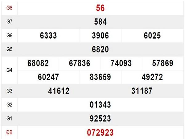 Phân tích tổng hợp KQXSMB ngày 07/09 chính xác 99,9%