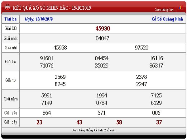 Bảng tổng hợp thống kê kqxsmb ngày 16/10 xác suất trúng lớn