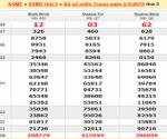 Tổng hợp phân tích KQXSMT ngày 10/03 của các cao thủ