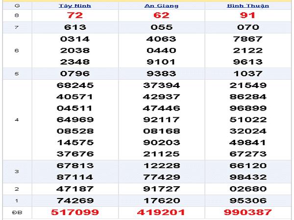 Tổng hợp chốt dự đoán kqxsmn ngày 12/12