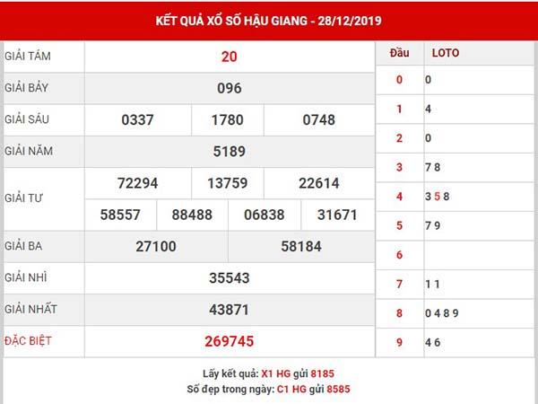 Thống kê kết quả xs Hậu Giang thứ 7 ngày 04-01-2020
