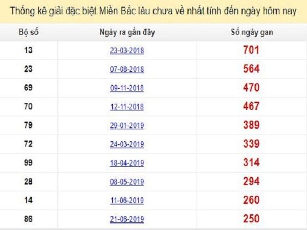 thong-ke-gdb-xsmb-lau-chua-ve-2-3-2020-min