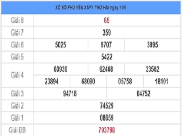 Thống kê KQXSPY- Xổ số phú yên thứ 2 ngày 18/05 của các chuyên gia