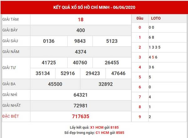 Phân tích kết quả xổ số Hồ Chí Minh thứ 2 ngày 8-6-2020