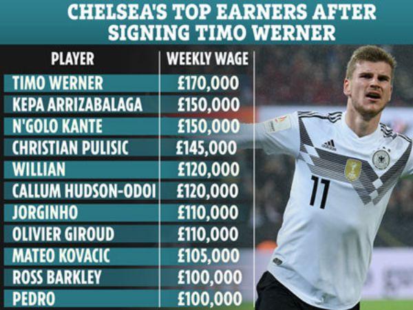 Gia nhập Chelsea Werner hưởng lương bao nhiêu