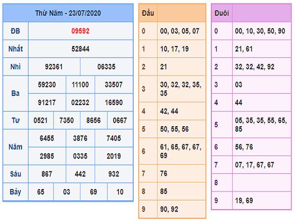 Phân tích KQXSMB- xổ số miền bắc ngày 24/07/2020 tỷ lệ trúng cao