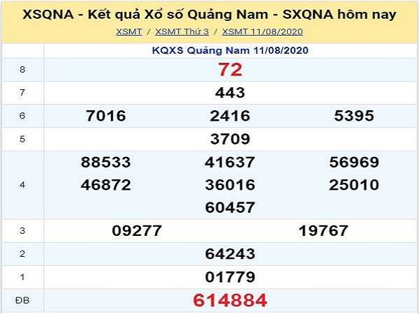 Thống kê KQXSQN- xổ số quảng nam thứ 3 ngày 18/08/2020