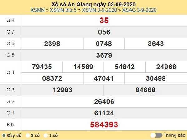 Phân tích KQXSAG- xổ số an giang ngày 10/09/2020 chắc trúng