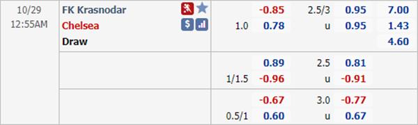 Kèo bóng đá giữa Krasnodar vs Chelsea