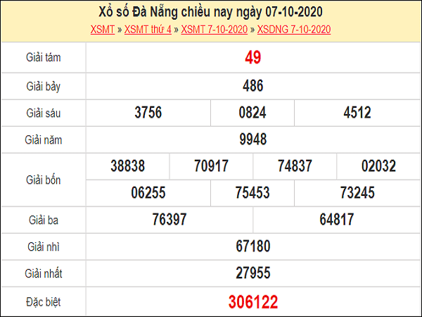 Phân tích KQXSDN ngày 10/10/2020- xổ số đà nẵng hôm nay