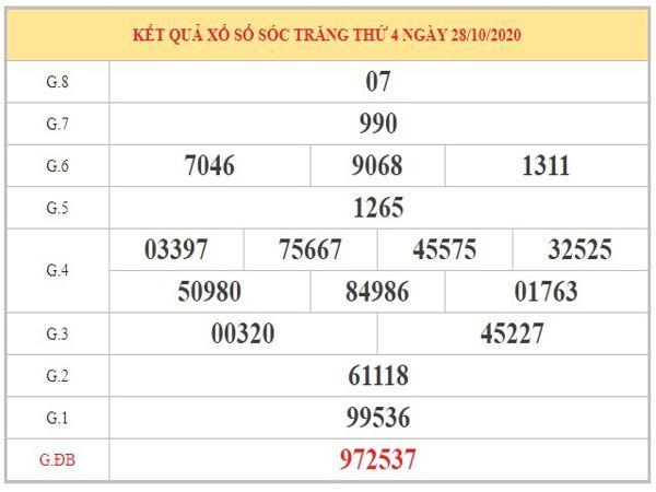 Phân tích KQXSST ngày 04/11/2020 dựa trên kết quả kỳ trước