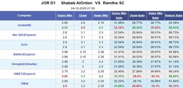 Kèo bóng đá giữa Shabab Al Ordon vs Al Ramtha