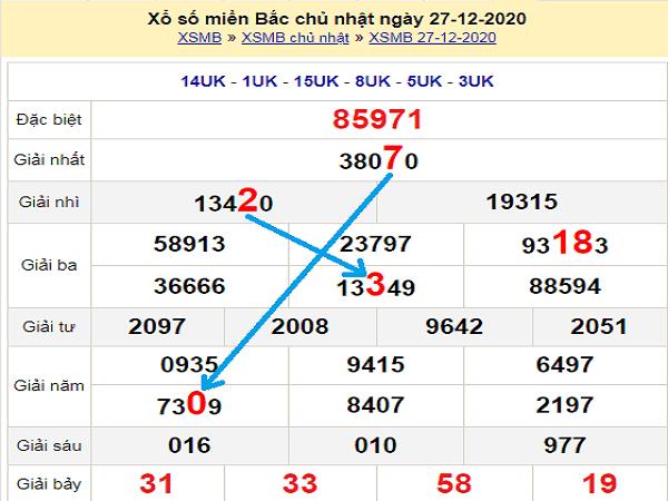 Thống kê KQXSMB ngày 28/12/2020- xổ số miền bắc chi tiết