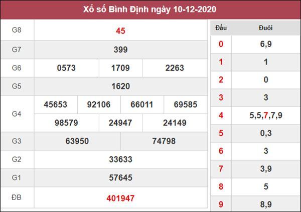 Thống kê XSBDI 17/12/2020 tổng hợp những cặp số đẹp hôm nay