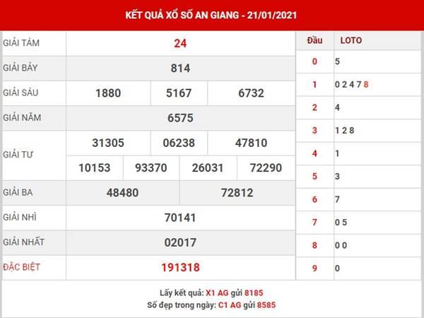 Phân tích kết quả XS An Giang thứ 5 ngày 28/1/2021
