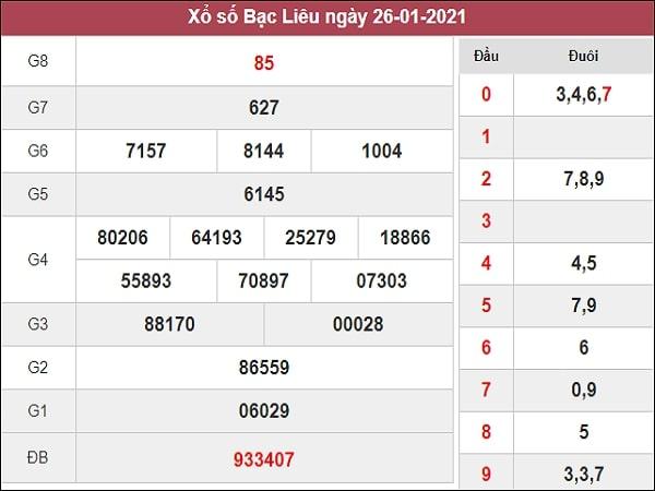 Dự đoán XSBL 02/02/2021