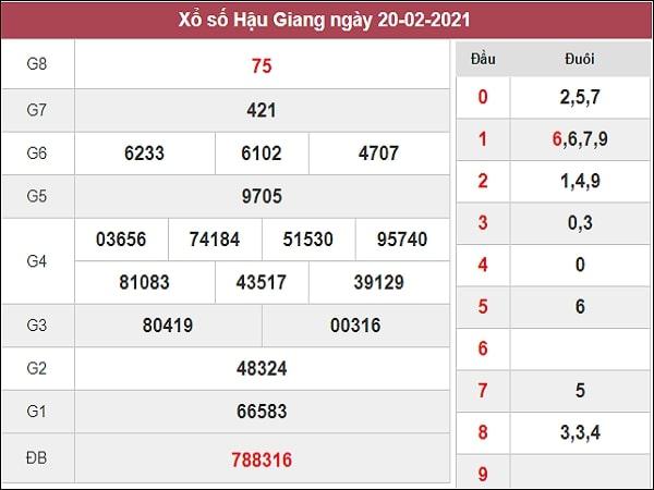 Nhận định XSHG 27/2/2021