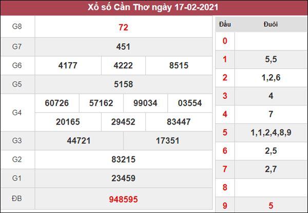 Soi cầu XSCT 24/2/2021 chốt bạch thủ lô VIP Cần Thơ