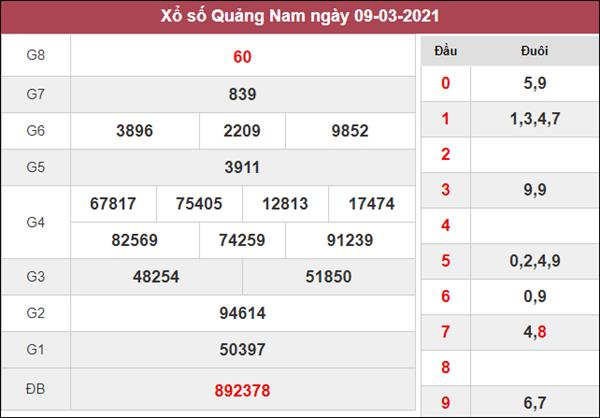 Soi cầu XSQNM 16/3/2021 thứ 3 chốt lô VIP Quảng Nam