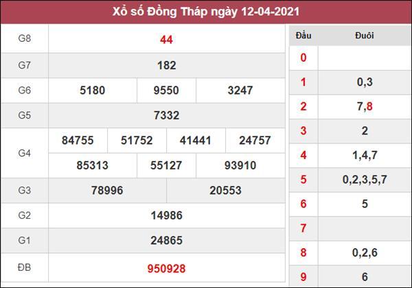 Nhận định KQXS Đồng Tháp 19/4/2021 thứ 2 miễn phí siêu chuẩn