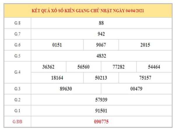 Soi cầu XSKG ngày 11/4/2021 dựa trên kết quả kì trước