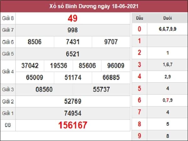 Nhận định XSBD 25/6/2021