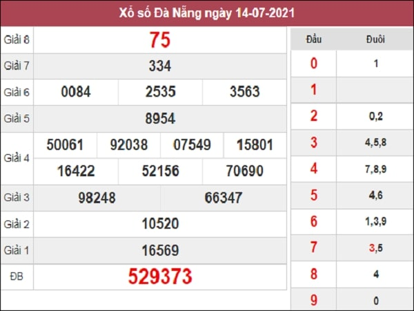 Dự đoán XSDNG 10-07-2021