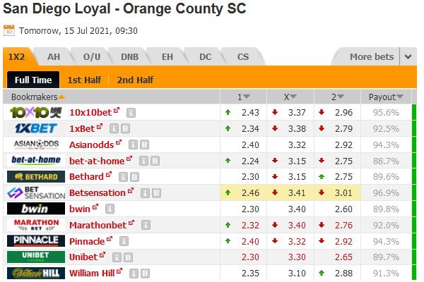 Kèo bóng đá giữa San Diego Loyal vs Orange County