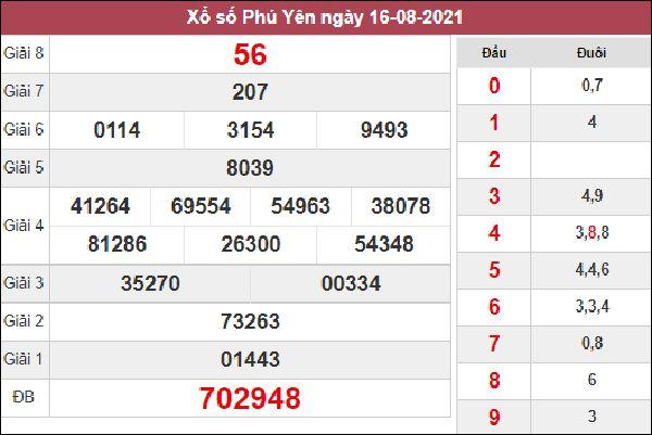 Phân tích SXPY 23/8/2021 thứ 2 chốt số đẹp giờ vàng Phú Yên