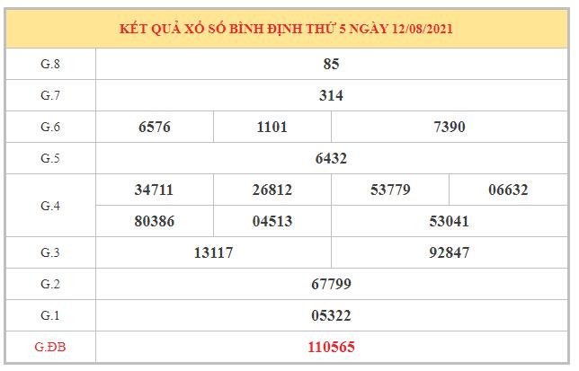 Soi cầu XSBDI ngày 19/8/2021 dựa trên kết quả kì trước