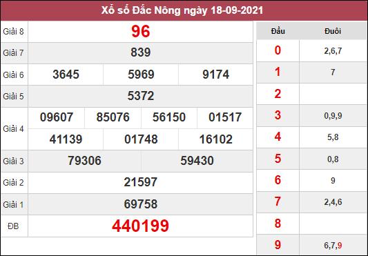 Nhận định KQXSDNO ngày 25/9/2021 dựa trên kết quả kì trước